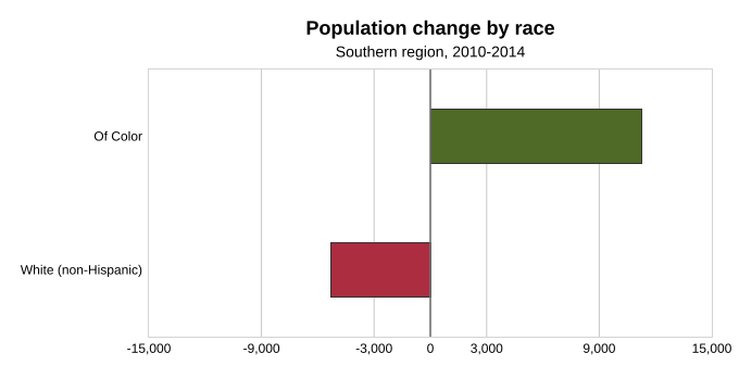 Population change by race